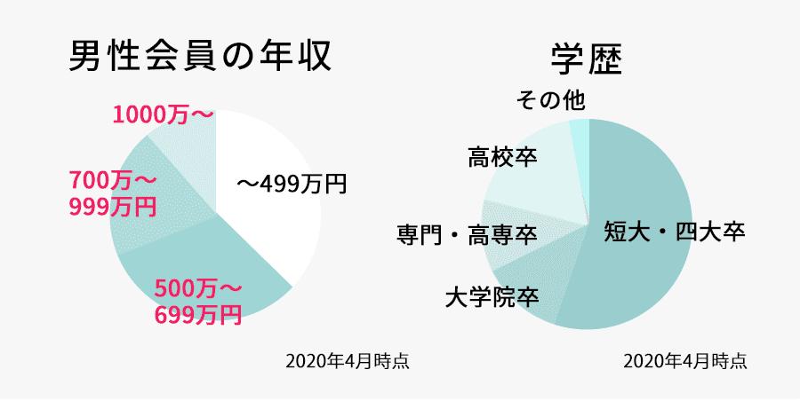 男性会員の年収のグラフ